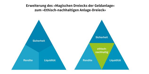 Ethisch-nachhaltiges Anlage-Dreieck